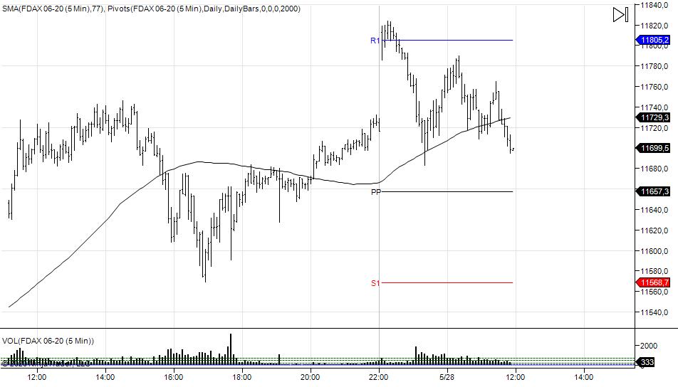 wykres DAX M5 28.05.2020