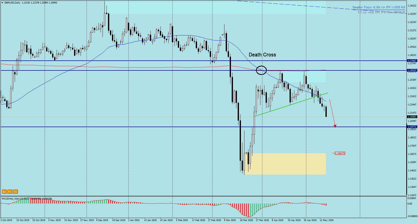 GBPUSD - death cross and head and shoulders