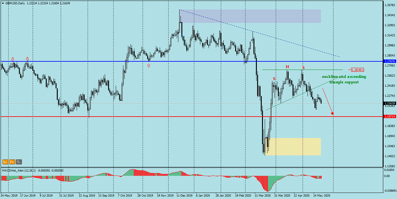 GBPUSD ascending triangle