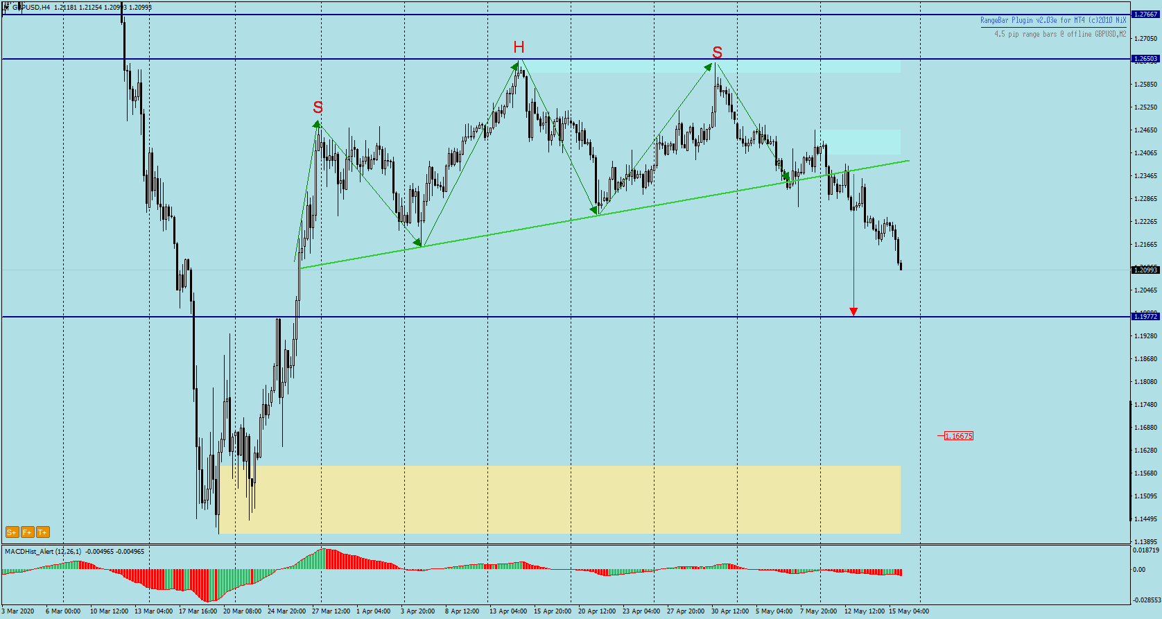 GBPUSD H4 - head and shoulders