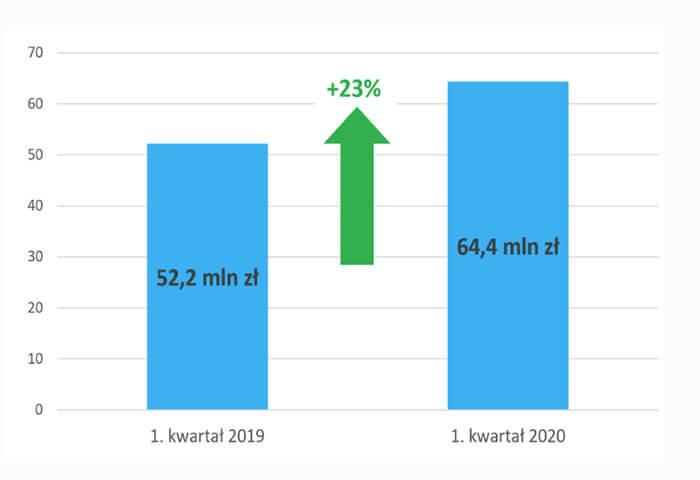 Rynek aukcyjny w I kwartale 2020 roku 2