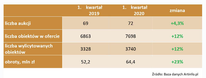 Rynek aukcyjny w I kwartale 2020 roku