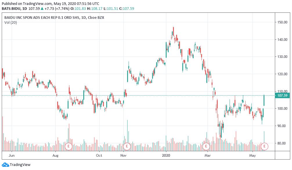 Baidu Inc. notuje przychody mniejsze o 7% w I kw. 2020 r., ale notowania rosną aż o ponad 15%.
