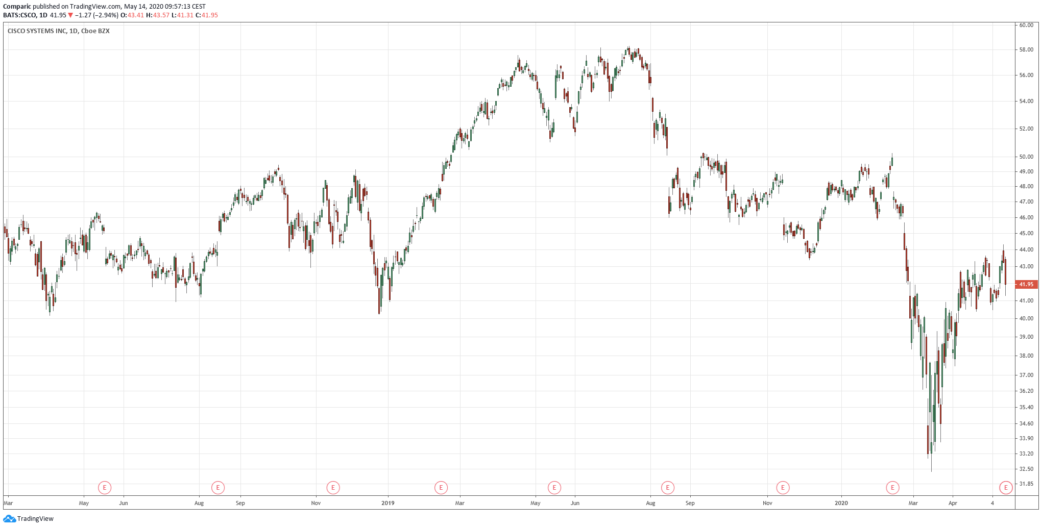 Cisco: przychody w ostatnim kwartale w dół o 8%
