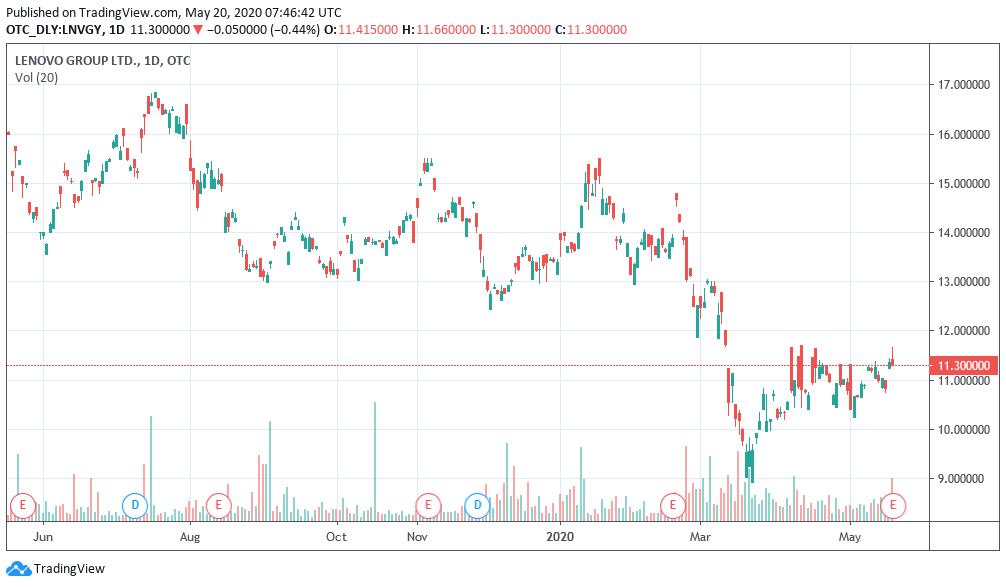 Lenovo: zysk netto spadł o 64%, ale to i tak lepiej niż oczekiwano