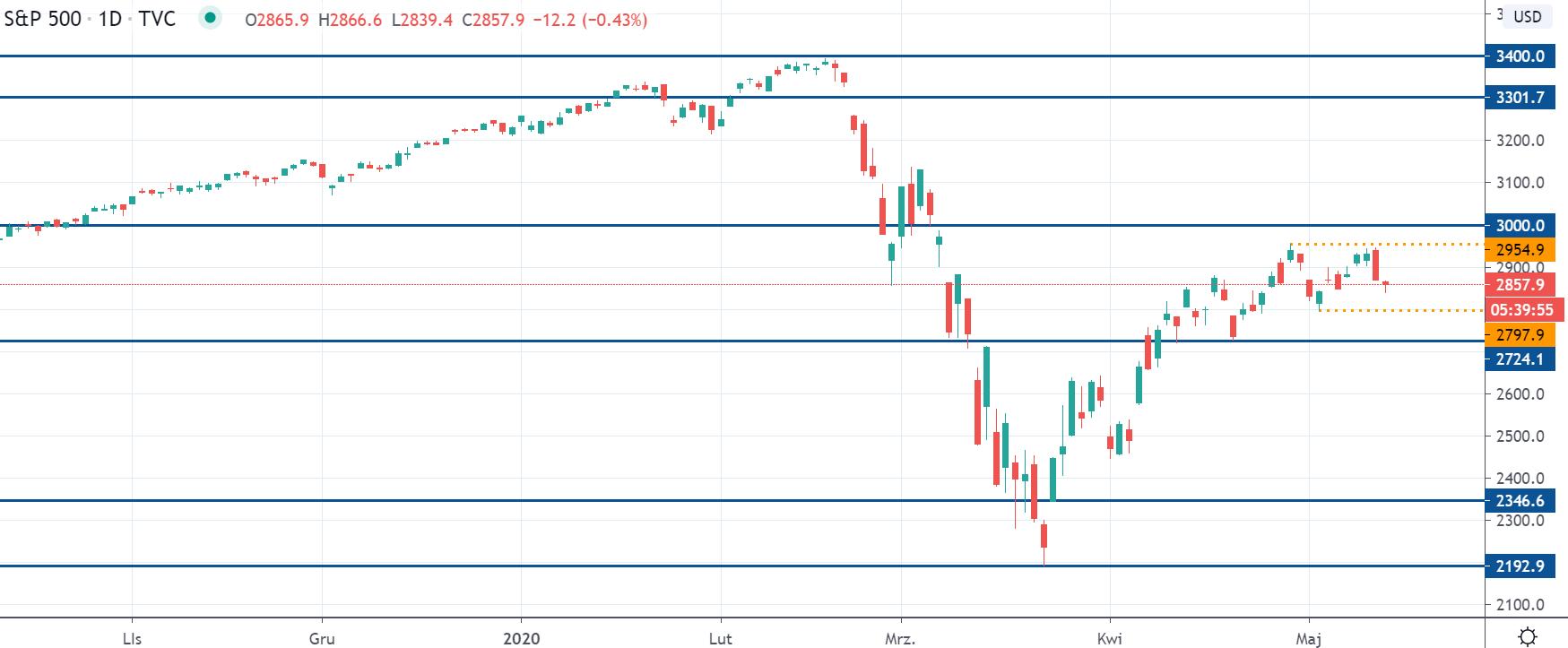 Kurs S&P 500 na interwale dziennym, tradingviewcom