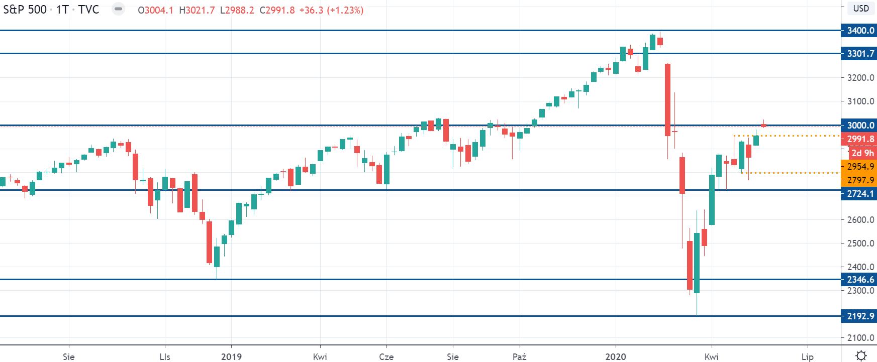 Kurs S&P 500 na interwale tygodniowym, tradingviewcom