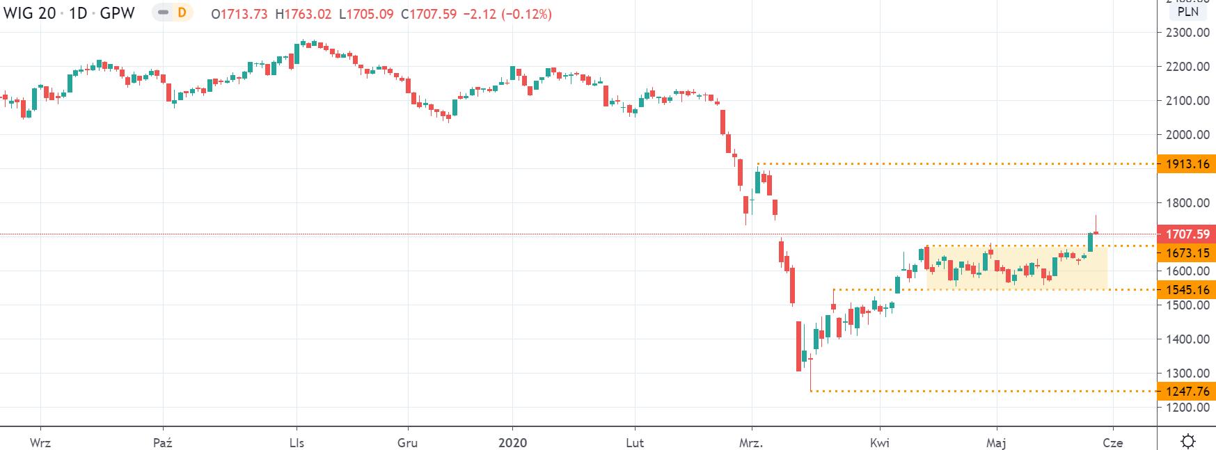 Kurs WIG20 na interwale dziennym tradingviewcom
