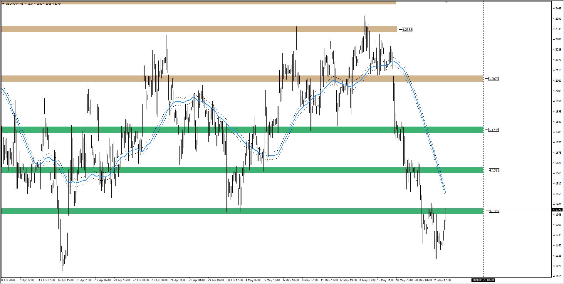 wykres Kurs dolara H1 22.05.2020