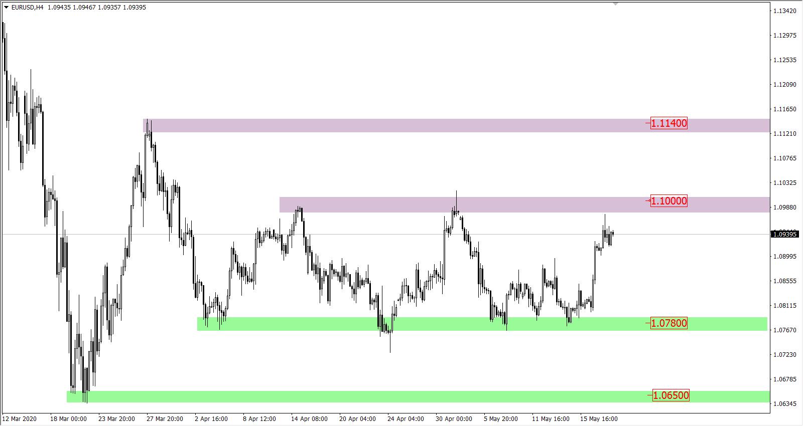 Wykres EURUSD