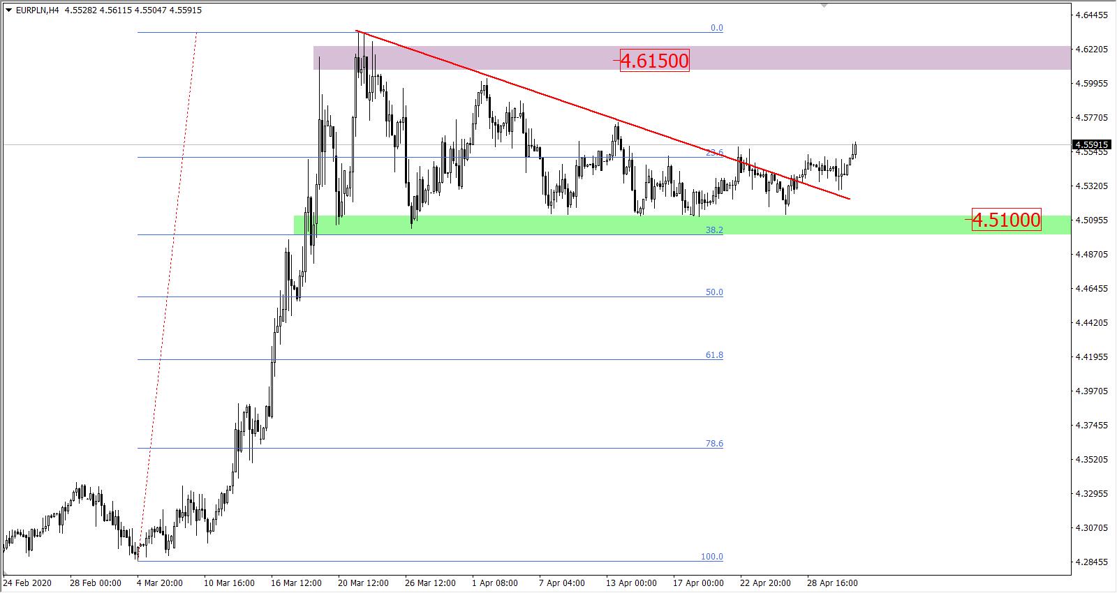 Kurs Dm Euro