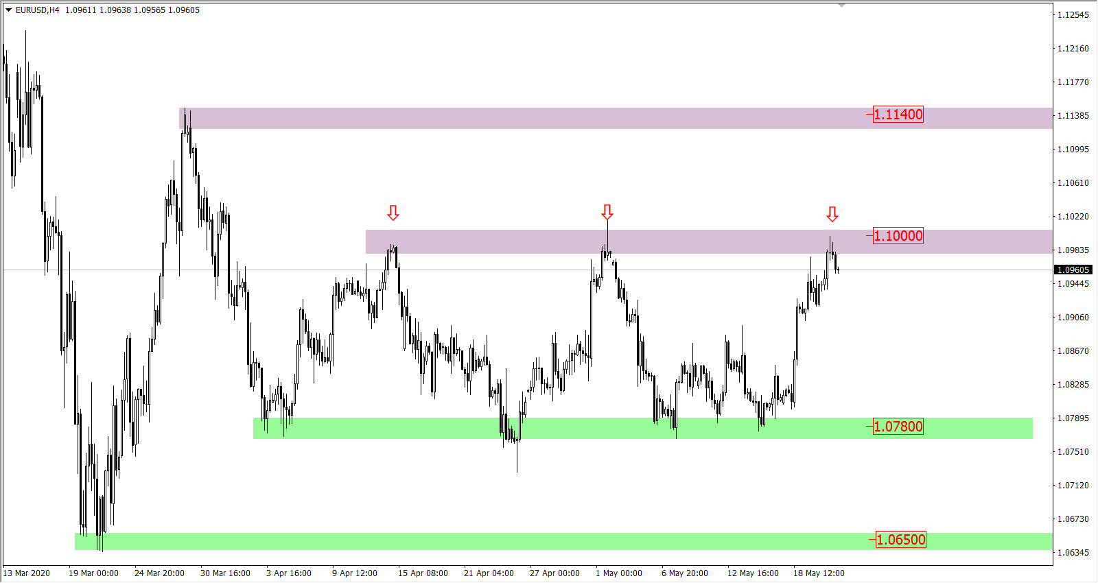 Wykres pary EURUSD