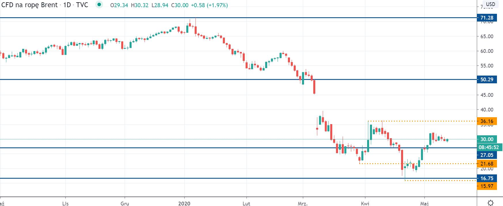 Kurs ropy Brent na interwale dziennym, tradingviewcom