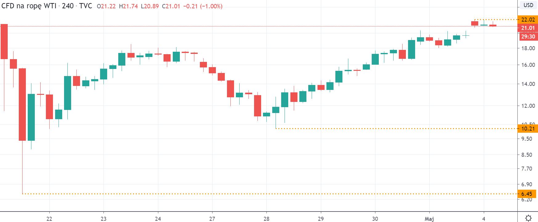 Kurs ropy WTI na interwale H4, tradingviewcom