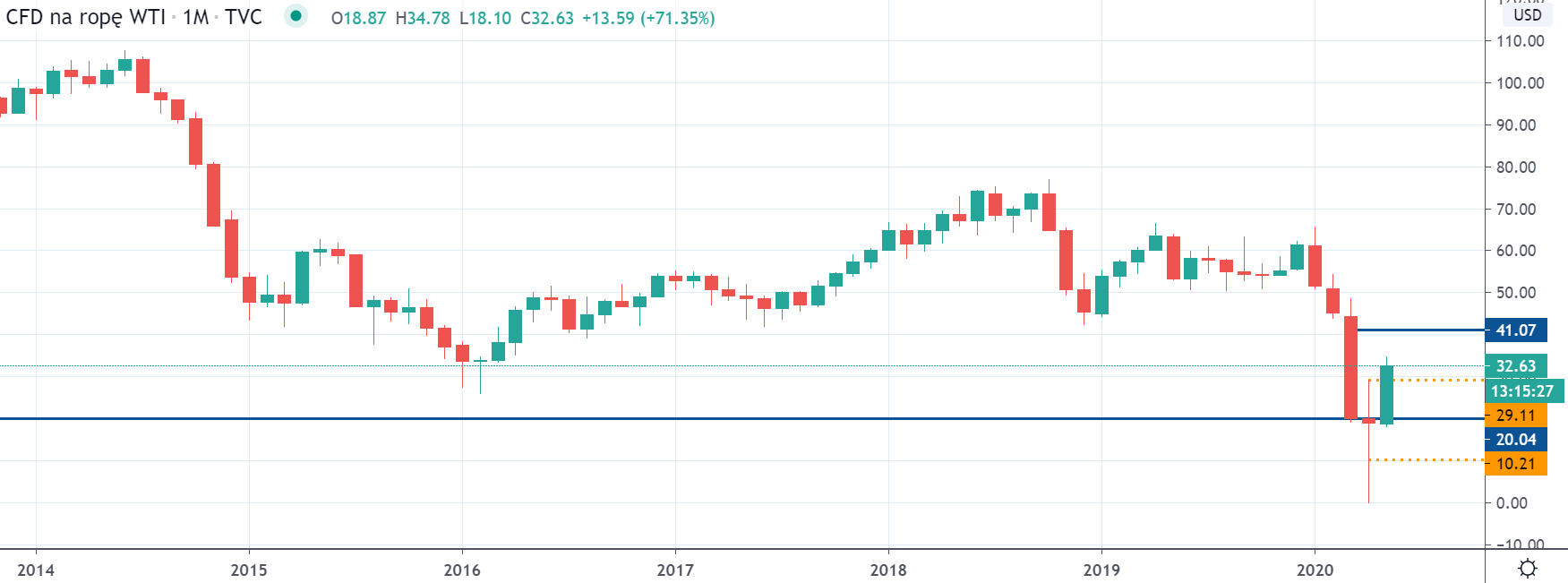 Kurs ropy WTI na interwale miesiecznym, tradingview