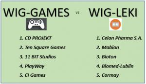 WIG-GaMES vs WIG-LEKI. Branżowe porównania indeksów w tle koronawirusa