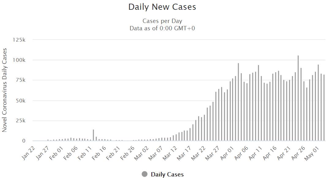 Liczba przypadków koronawirusa 4 maja 2020
