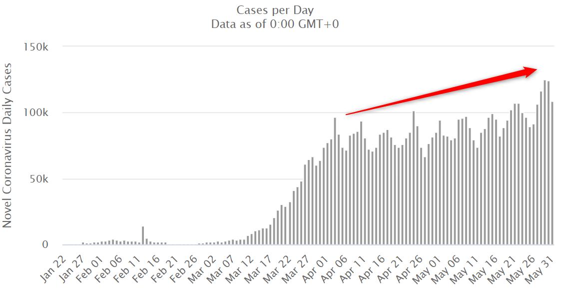 Liczba przypadków koronawirusa wciąż rośnie