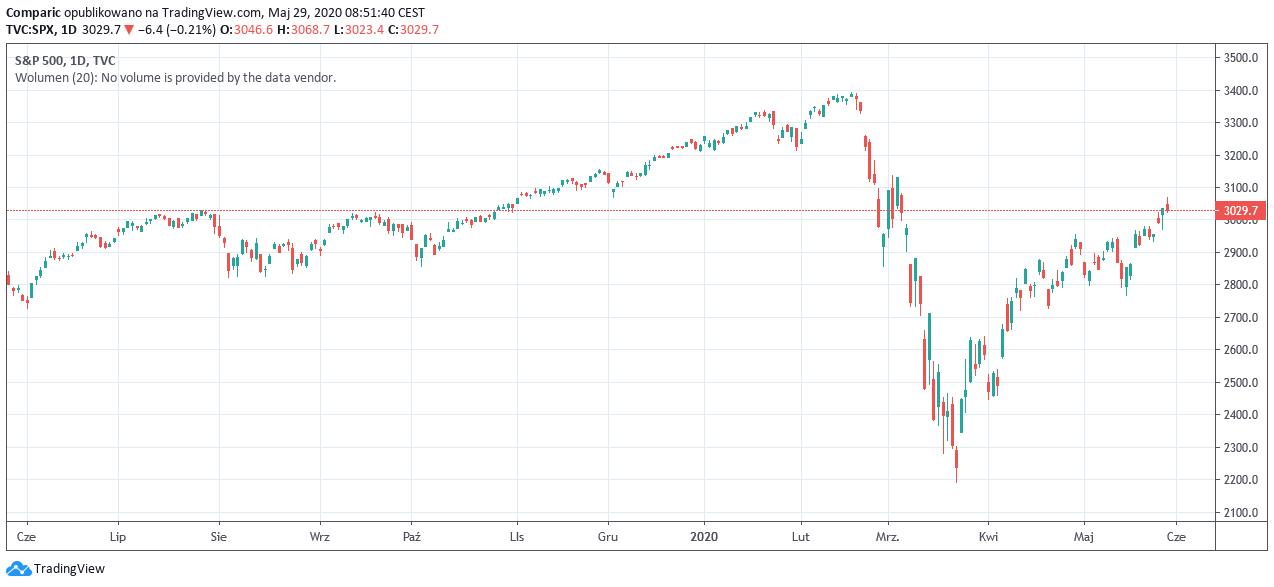 S&P500 mocno przewartościowany wg analityków, akcje najwyżej od marca