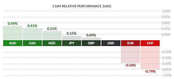 Wtorkowa zmienność walut grupy G8 względem USD
