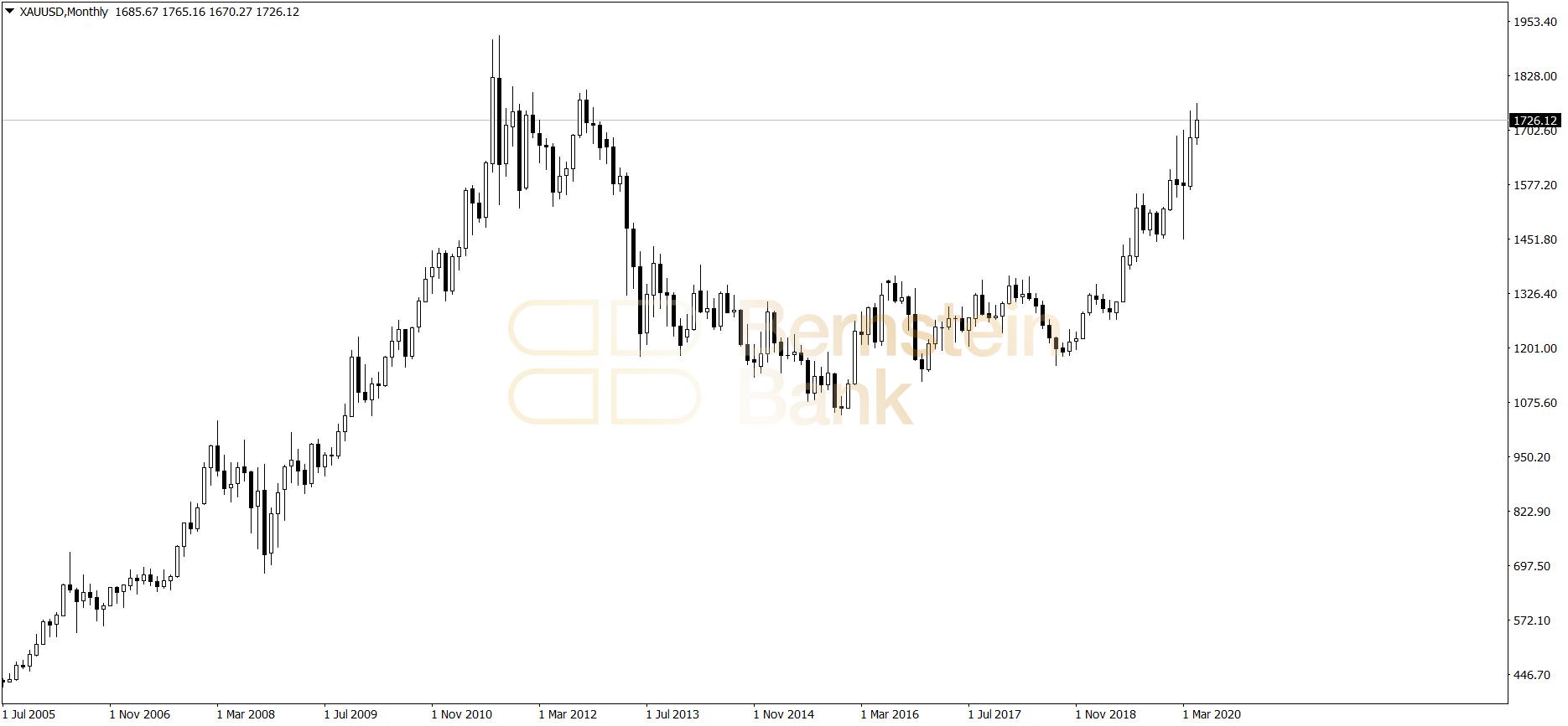 cena złota - wykres miesięczny