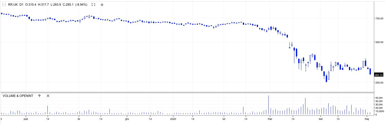 Notowania Rolls Royce Holdings Plc - wykres dzienny