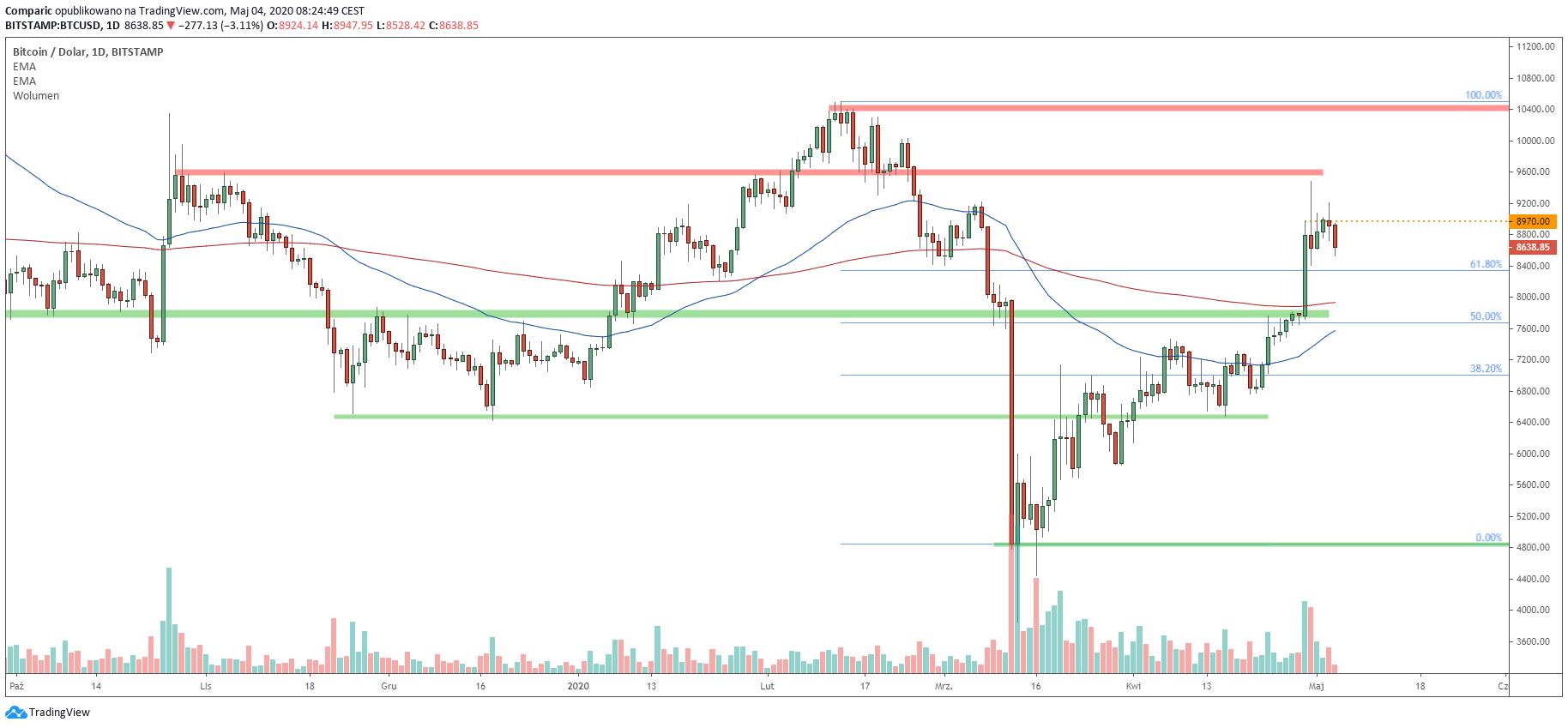 Bitcoin po dobrym kwietniu rozpoczyna nowy miesiąc od spadków. Źródło: Tradingview.com