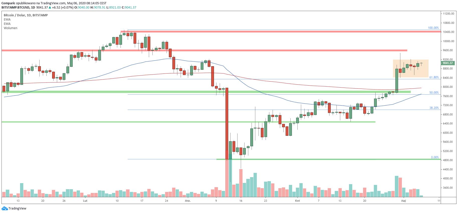 Bitcoin konsoliduje przy ograniczonej zmienności oraz niskich obrotach. Źródło: Tradingview.com