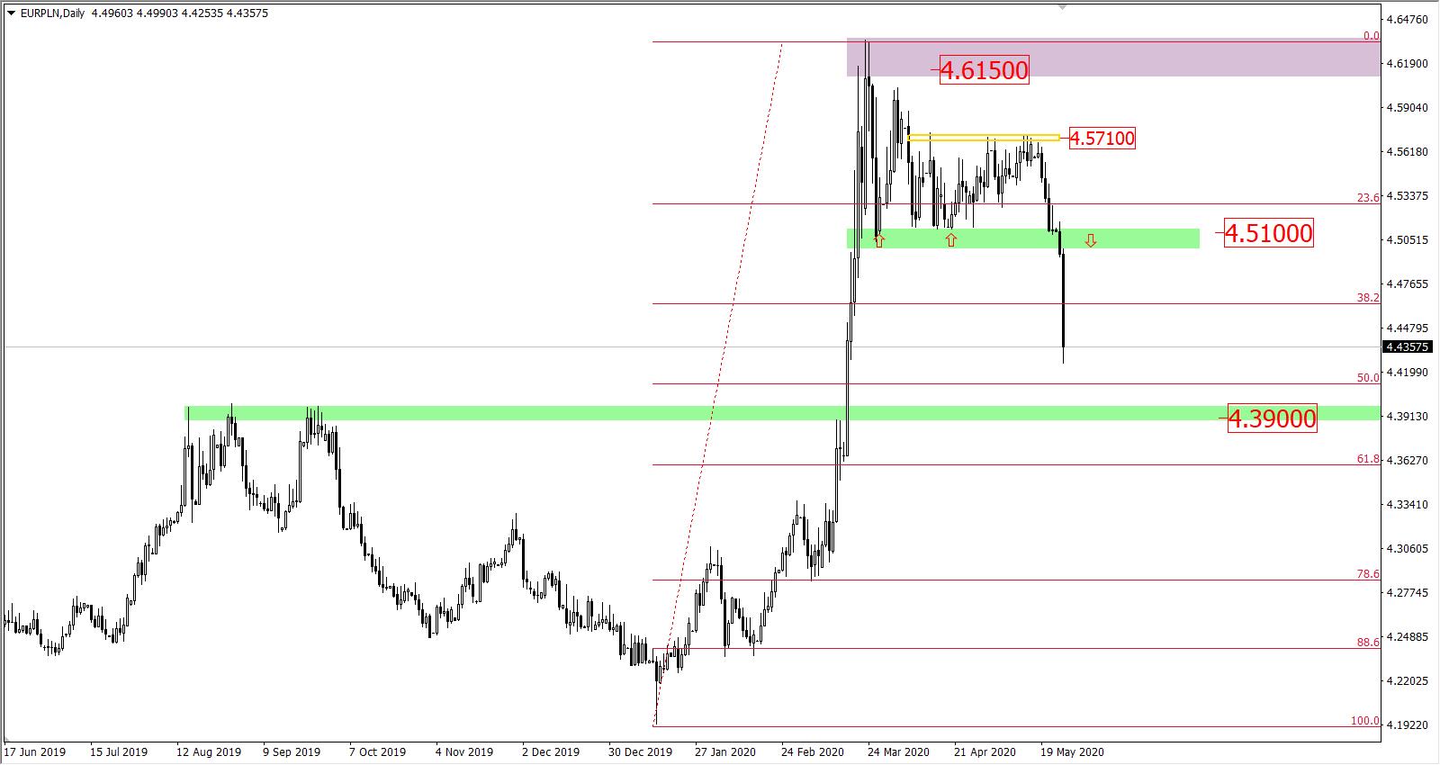 Wykres EUR?PLN