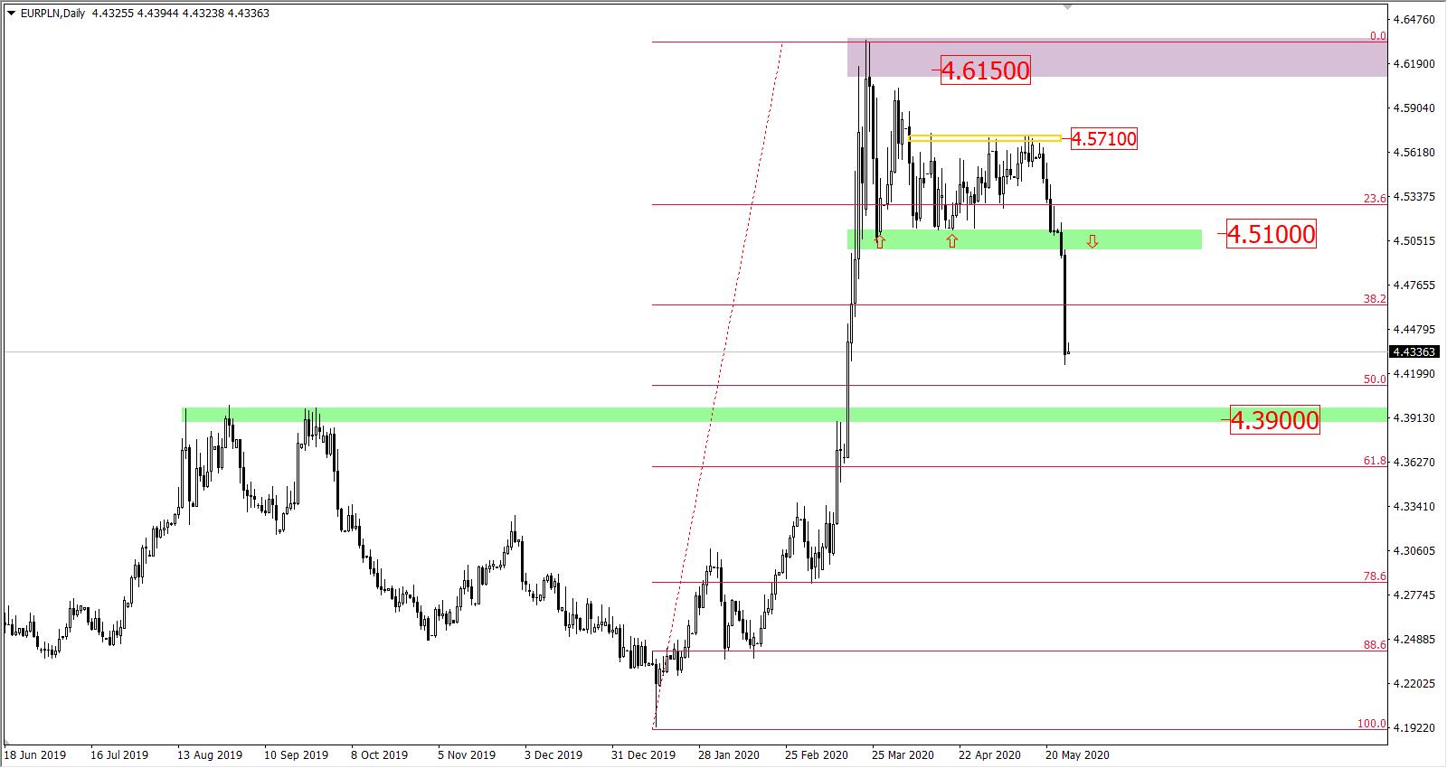 Wyres EUR/PLN