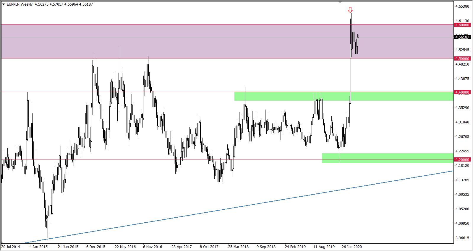 Kurs EURPLN wykres