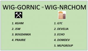 WIG: Górnictwo vd Nieruchomości. Sektory GPW odporne na koronawirusa