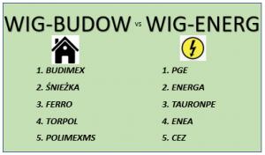 WIG-BUDOW vs WIG-ENERG. Branżowe porównania indeksów w tle koronawirusa