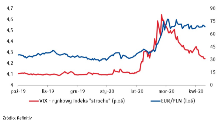 VIX vs EUR/PLN. Źródło: PKO BP