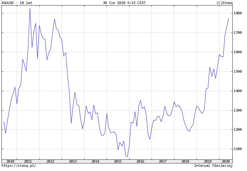 Złoto rośnie już siedem kwartałów, cena spot blisko 1800 dol. za uncję