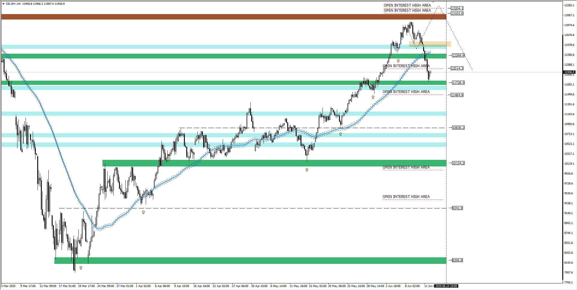 wykres DAX H1 12.06.2020