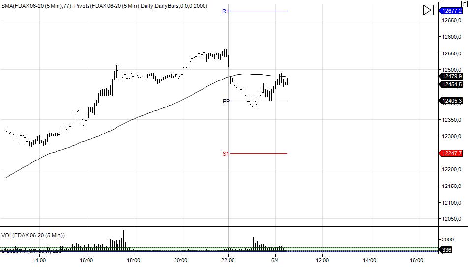 wykres DAX M5 04.06.2020