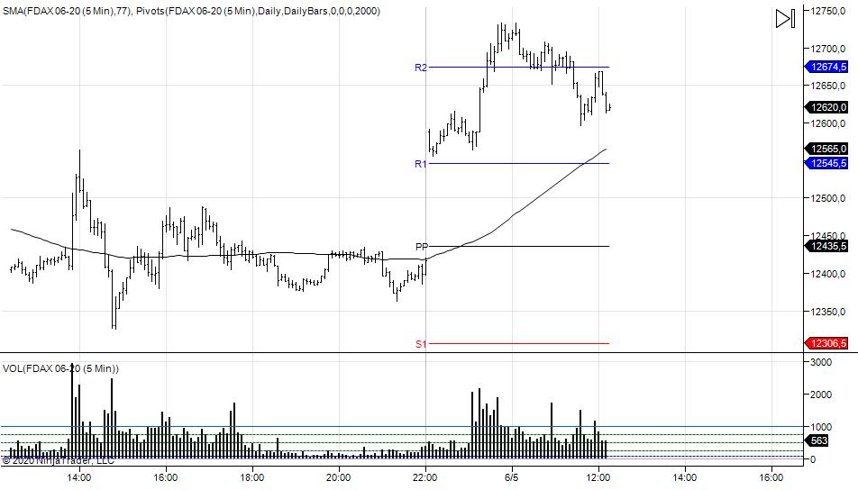 wykres DAX M5 05.06.2020