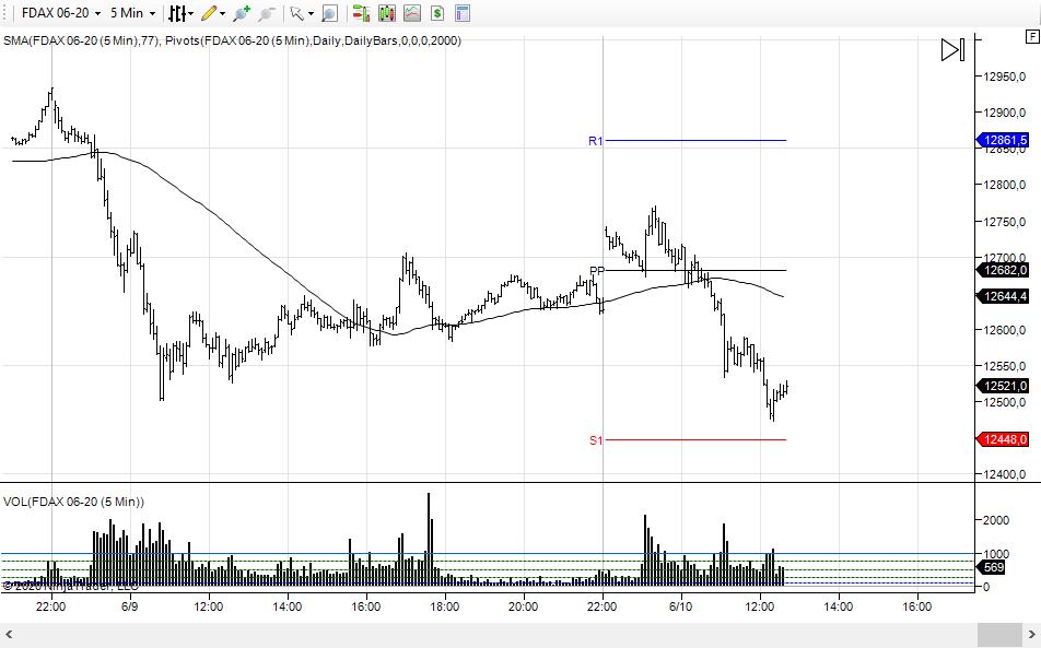 wykres DAX M5 10.06.2020