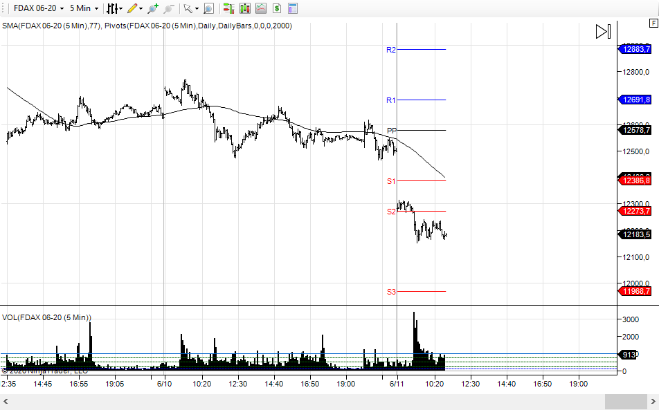 wykres DAX M5 11.06.2020
