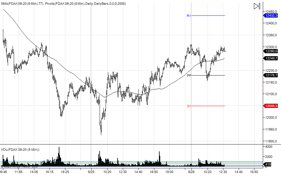 wykres DAX M5 26.06.2020