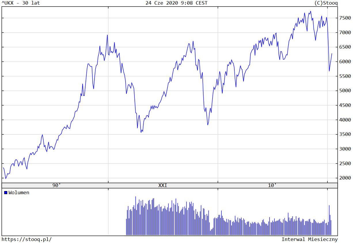 FTSE 100 słabo na tle DAXa, S&P500 i emerging markets. Indeks na poziomach z 1999 roku.