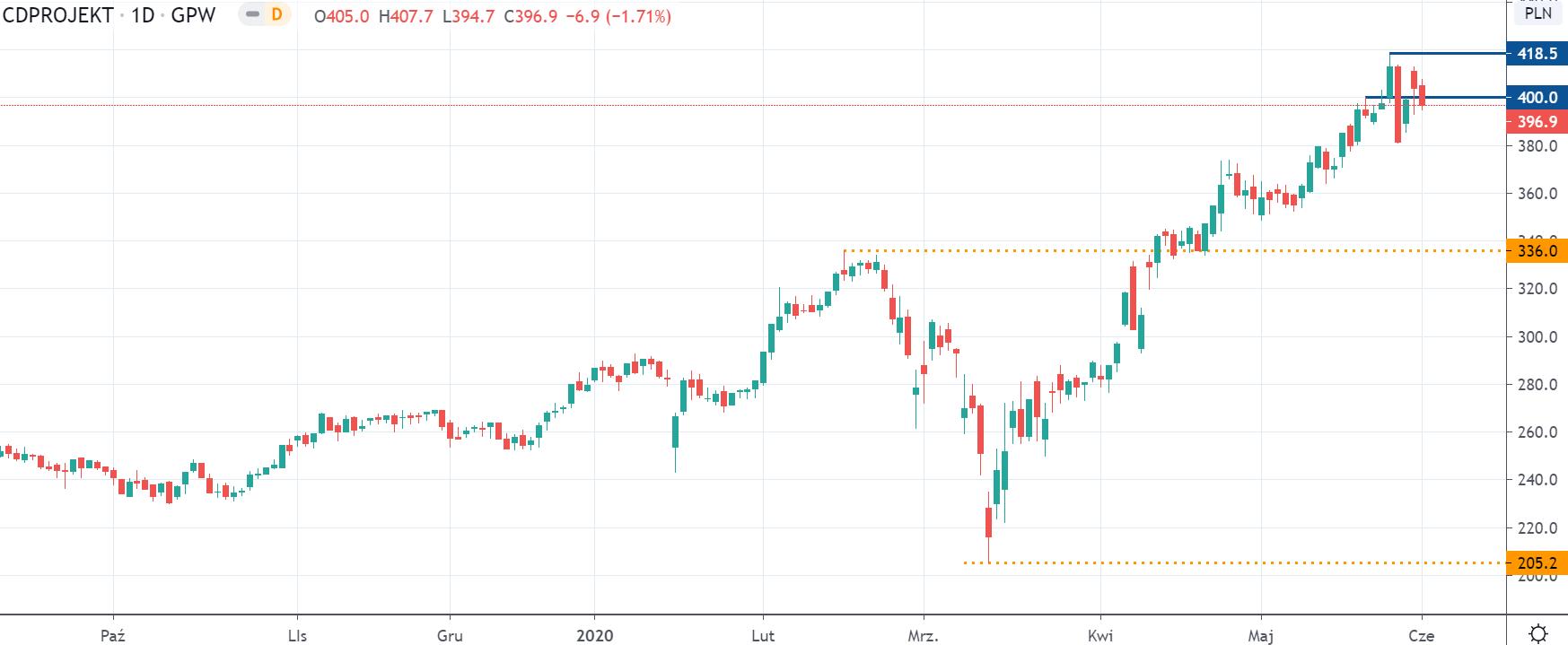 Kurs CDR na interwale dziennym, tradingview