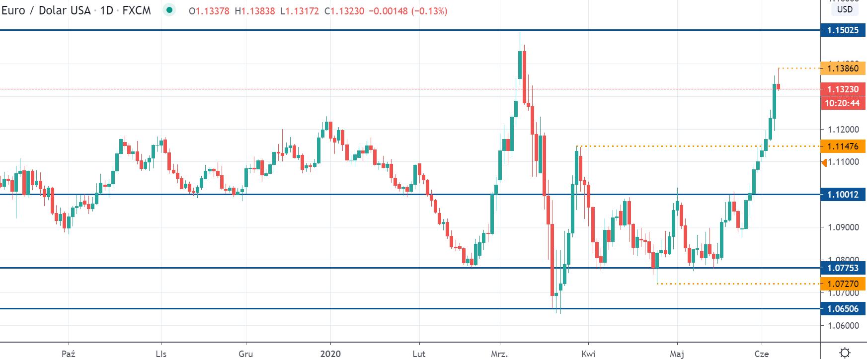 Kurs EURUSD na interwale dziennym, tradingview