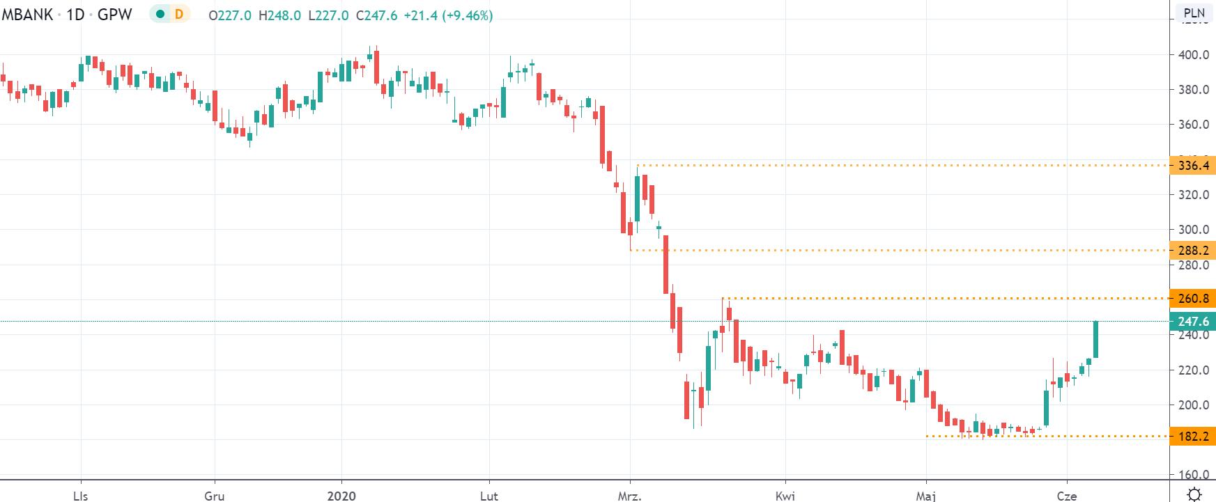 Kurs mBank na interwale dziennym, tradingview