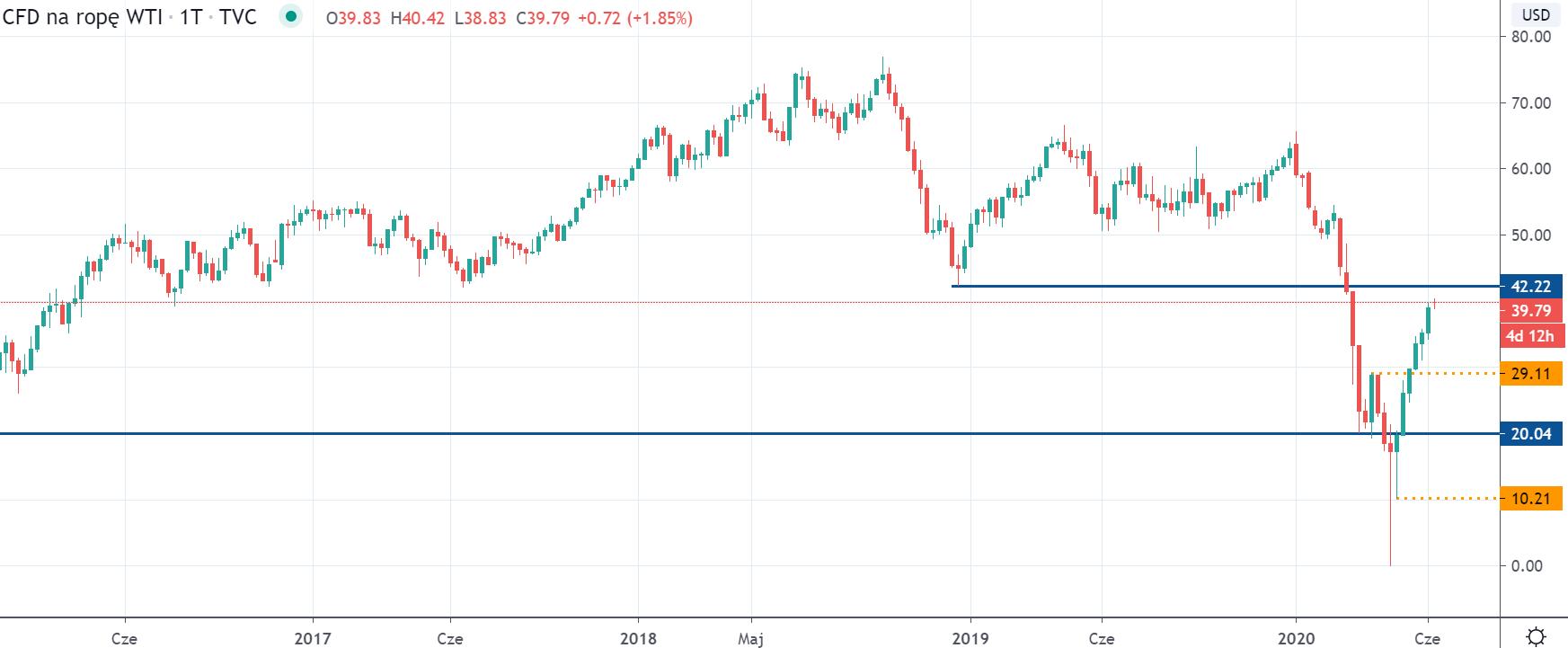 Kurs ropy WTI na interwale tygodniowym, tradingview