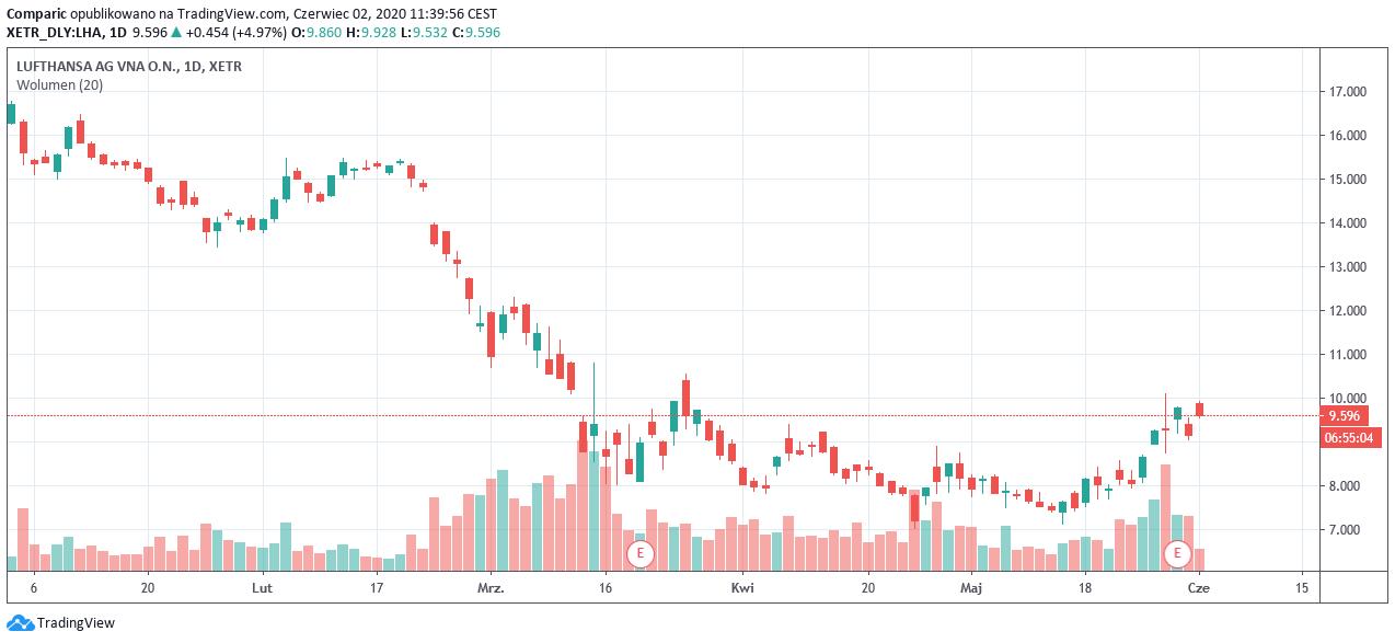 Akcje Lufthansy nawet aż o ponad 8% w górę, bailout o krok bliżej
