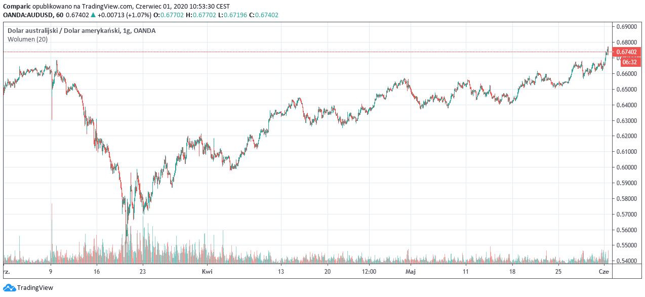 Australijski dolar rośnie w siłę, AUD/USD aż o 22% w górę od dołka w marcu