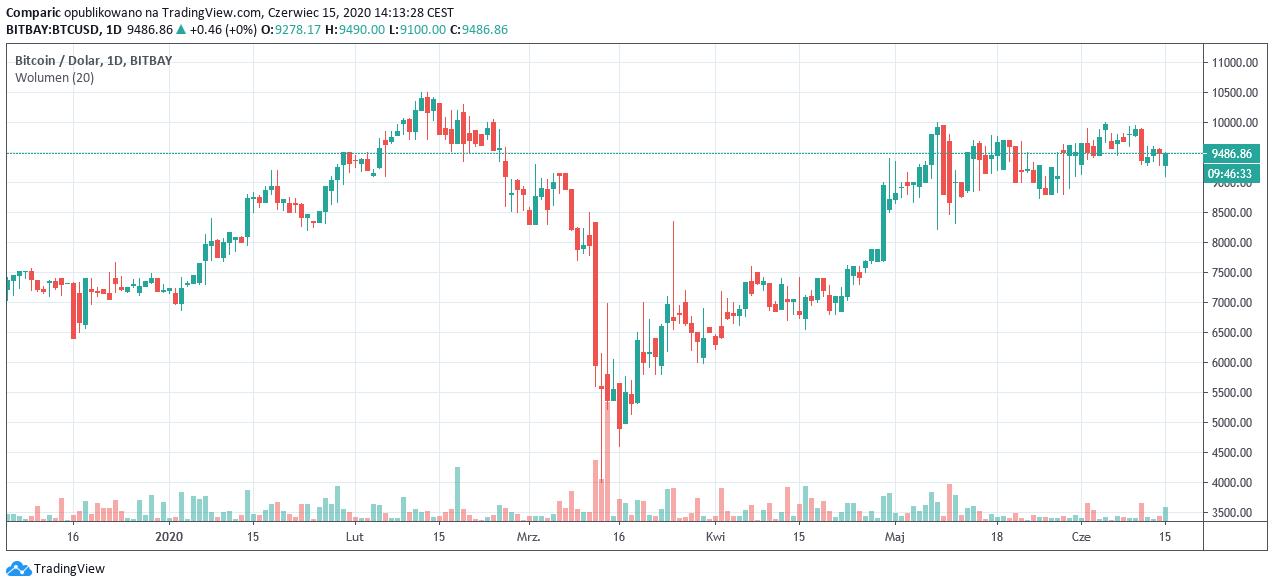 JPMorgan w badaniu twierdzi, że Bitcoin lepiej reaguje na kryzys niż akcje czy złoto.