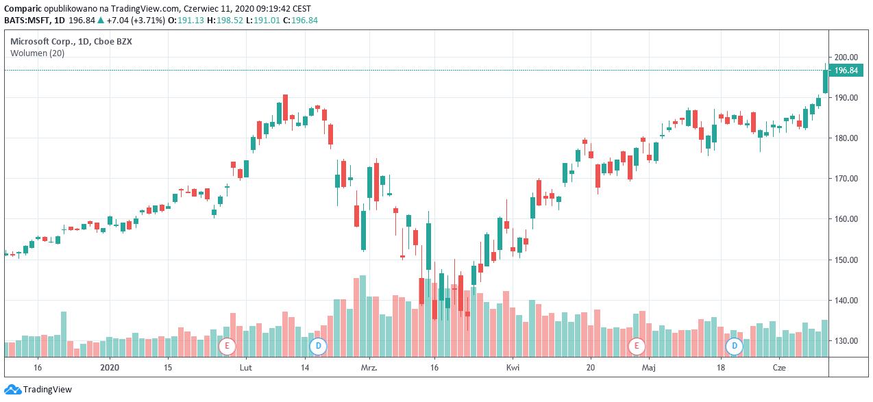 Apple z rekordowymi 1,5 mld dol. kapitalizacji! NASDAQ pierwszy raz zamyka się powyżej 10 tys. pkt